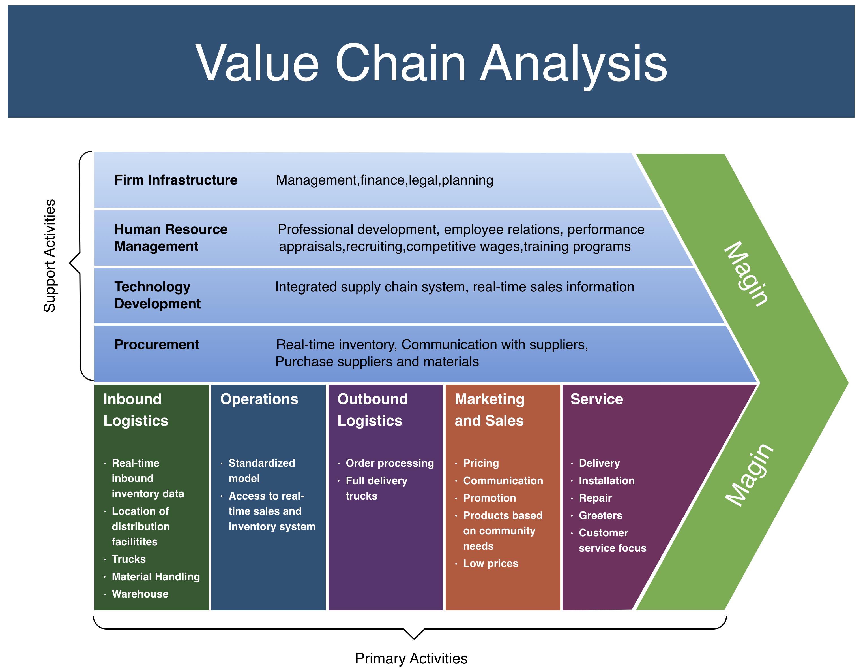图2:价値链的困境服务在末端