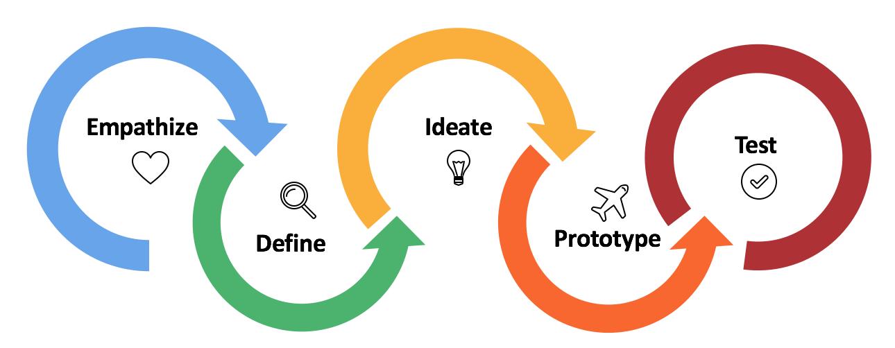 图3:用戶为中心的设计思维
