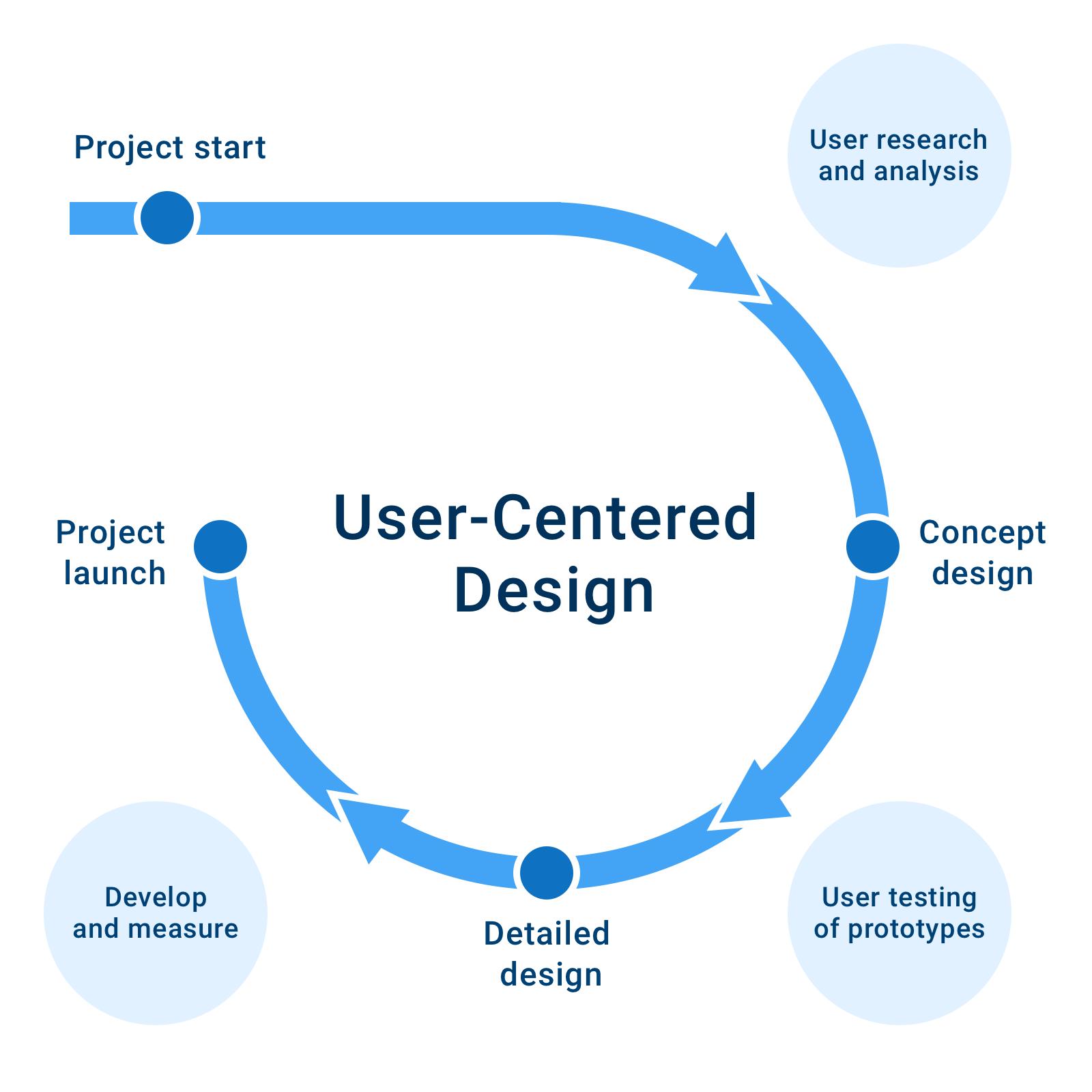 图8:用戶中心策略思维