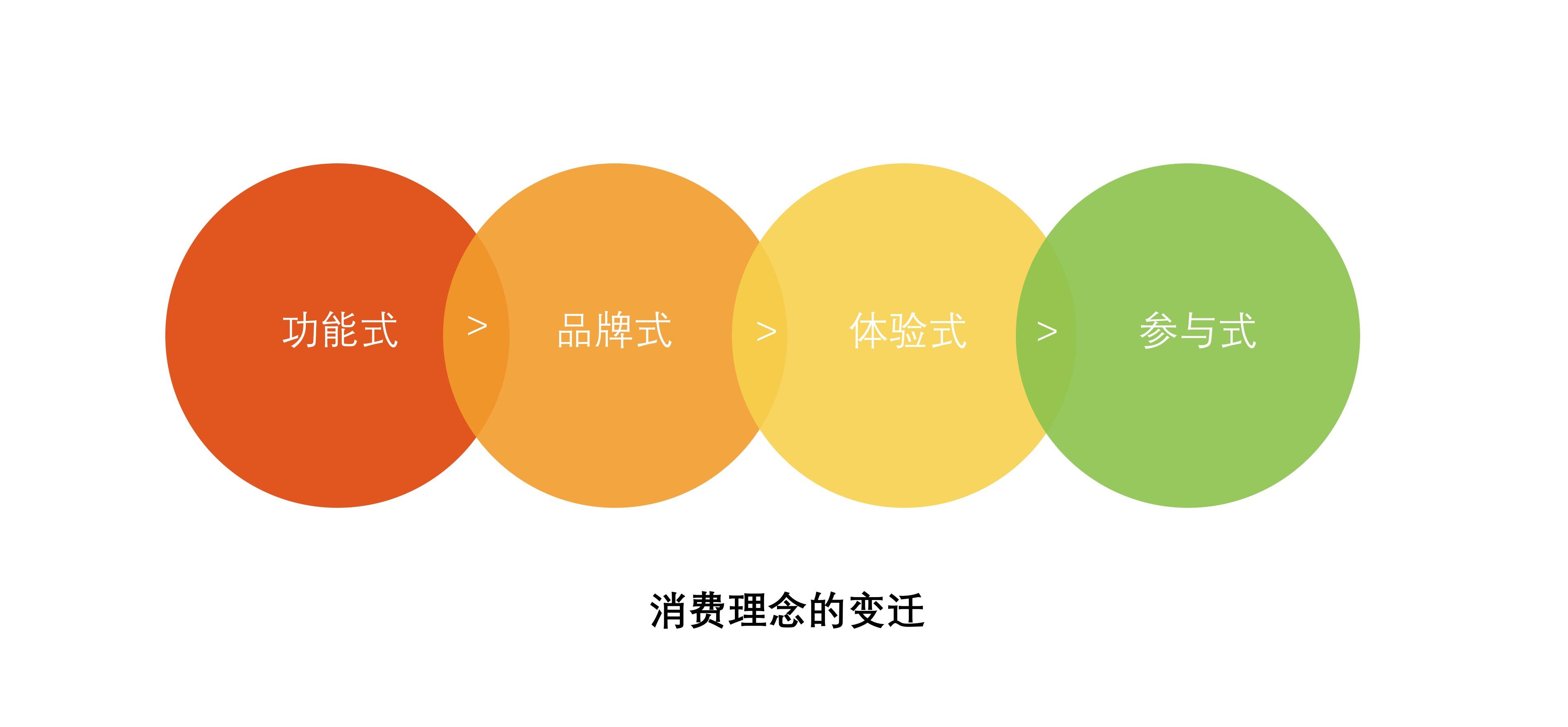 图片:源自《参与感:小米口碑营销的内部手册》